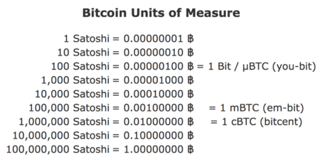 What is Satoshi? How many Satoshi in a Bitcoin?